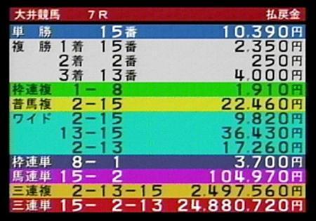 公営ギャンブル史上最高2488万馬券!|競馬ニュース|競馬予想の ...